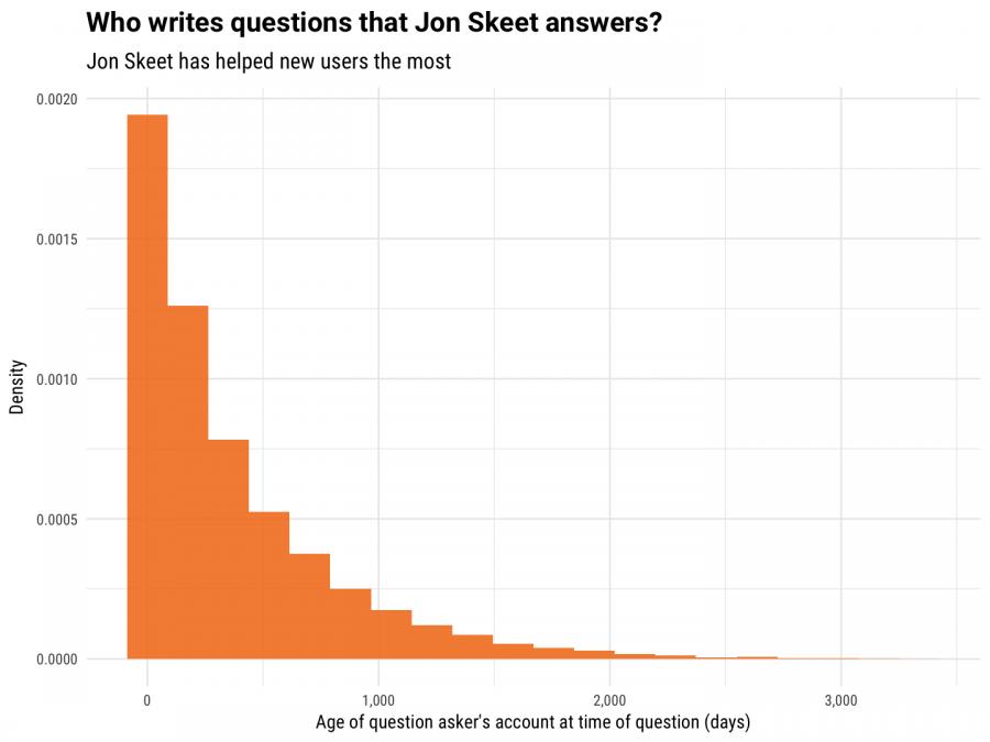 根據統計,Jon Skeet 的回答對菜鳥的幫助最大。(來源: Stack Overflow )